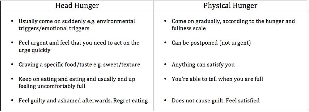 emotional hunger versus physical hunger comparison