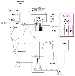 DIY Control # 2 PLC.png