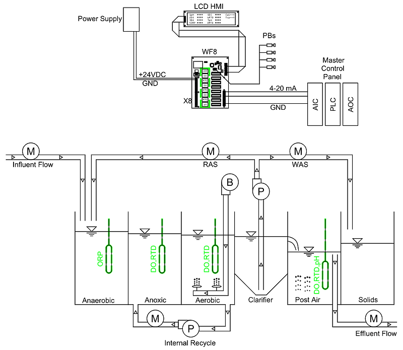 WWTP Example Sensors Overview.png