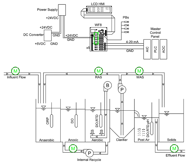 WWTP Example Meters Overview.png