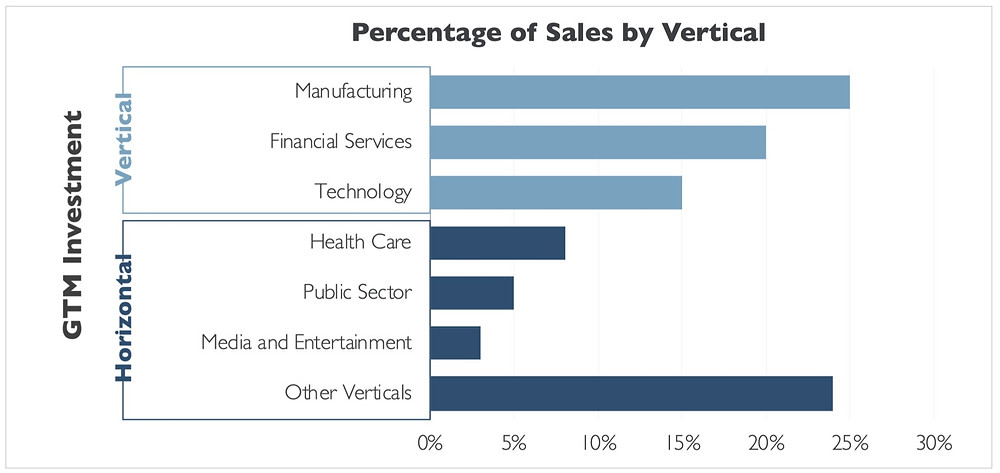 Horizontal bar graph showing comparative sales in percentages across different verticals, separated into two categories of horizontal and vertical strategies across go-to-market time invested