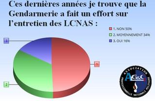 La Gendarmerie a fait un effort sur l'entretien des logements de service ?