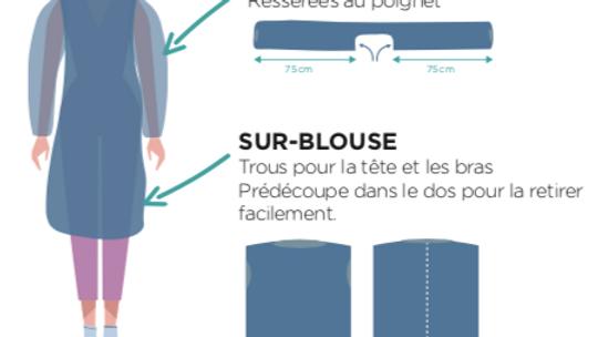 Kit sur-blouse + Manchette (carton de 200)