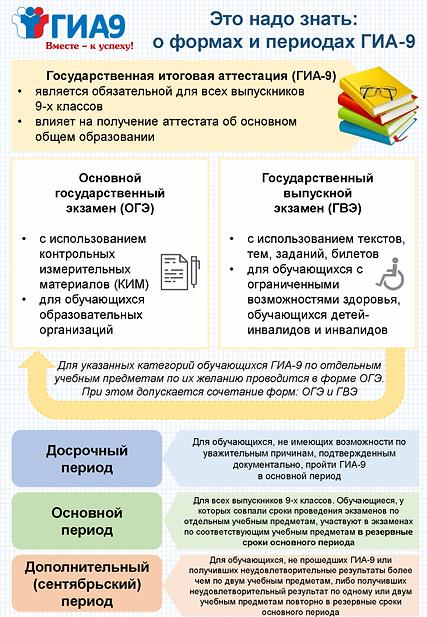 Формы-и-периоды-ГИА-9_книга-709x1024.png