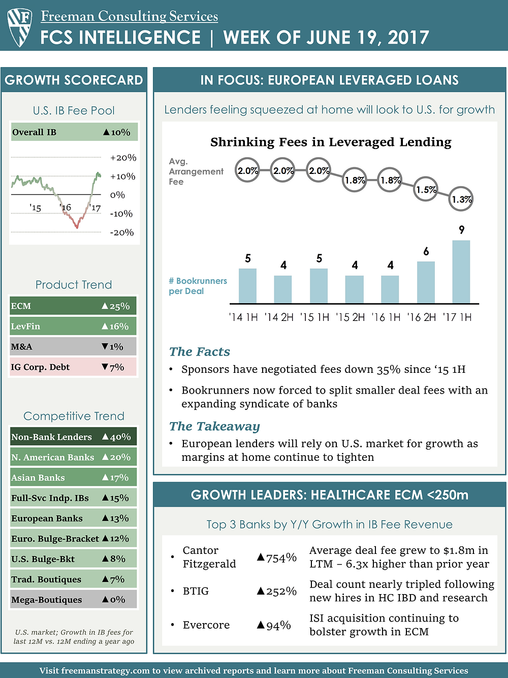 European Leveraged Loans