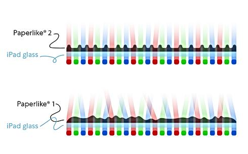 Paperlike Nanodots Surface Technology Comparison Illustration