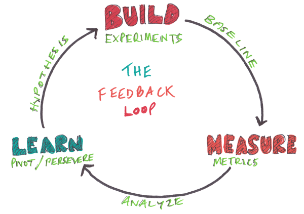 feedback loop for digital advertising