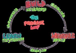 feedback loop for digital advertising