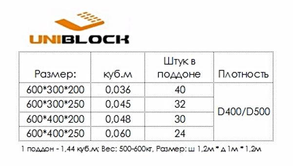 Газосиликатные блоки купить в кирове, Газобетон Киров, Газобетонные блоки с доставкой по кировской области, размеры блоков, количество штук в поддоне, плотность газобетона