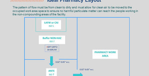 Pharmacy Upgrades with a Practical ROI