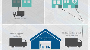 An Infographic on Regional Operations Centers