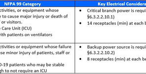 Life Safety Code Issues to Consider when Converting Spaces for ICU and Overflow COVID-19 Patients