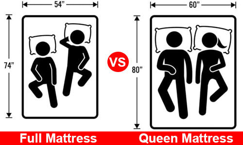 Full Mattress vs Queen Mattress