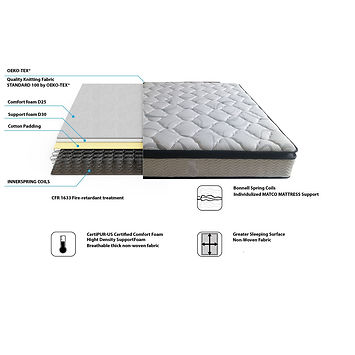 Mattress with coils for giveaway in Pensacola, Fl