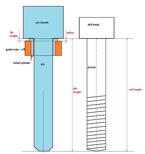 Description of pin Alignment in blueskyplan software