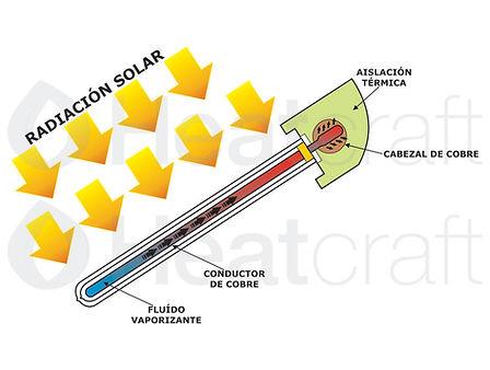 Esquema funcionamiento Colector Solar Pr