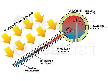 Esquema funcionamiento Termotanque Solar