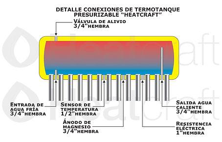 Detalle termotanque presurizable Heatcra