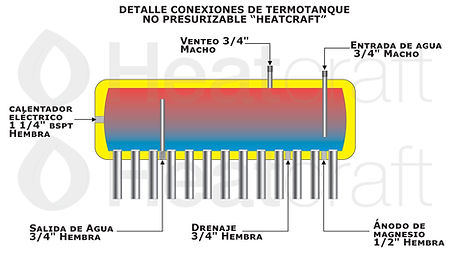 Detalle termotanque NO presurizable Heat
