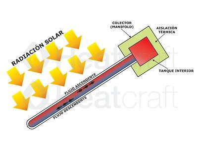 Esquema funcionamiento Colector Solar no