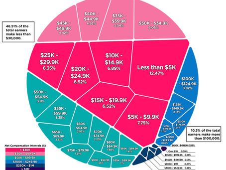 The Income Gap