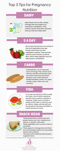 Nourishing our bodies with a well balanced diet is paramount at all times, however, during pregnancy is paramount. This easy to read infographic has the Top 5 Tips for maintaining a healty pregnancy.