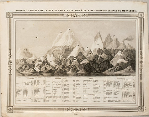 1846 Barbie du Bocage Map of the Principal Mountains of the World
