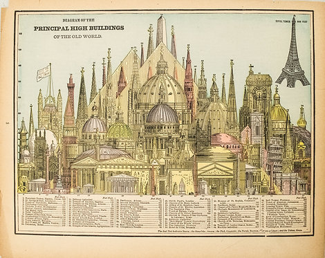 1893 Cram Comparison of Tall Buildings Globally