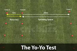 yo-yo test αξιολόγηση αντοχής