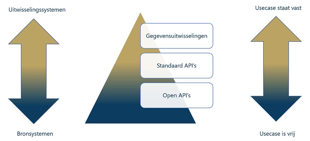 MHI - Drie vormen van interoperabiliteit