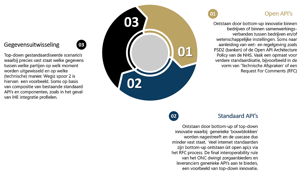 MHI - Ontwikkeling van standaarden