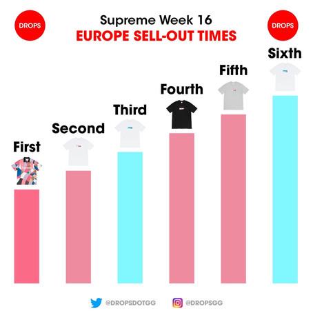 Supreme 2021SS Week16 EU・US オンラインアイテム配置情報・完売タイムランキング!!