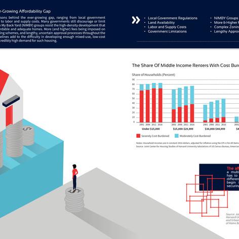 The Affordability Gap