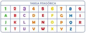 Tabela Pitagórica