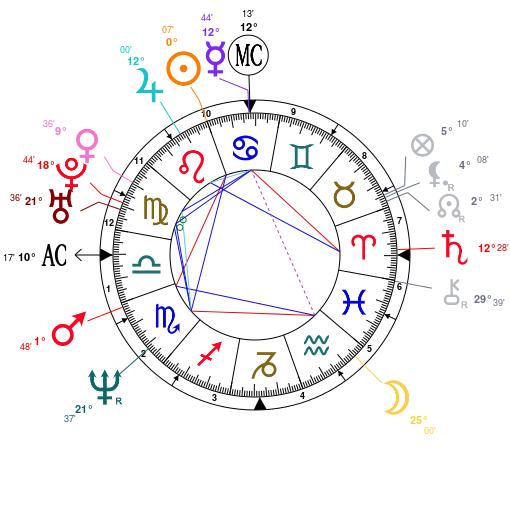 Mapa Astral de Philip Seymour Hoffman