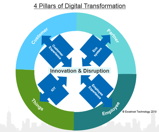 4 Pillars of Digital Transformation