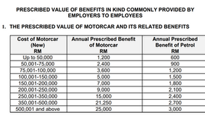 How to calculate BIK (Benefit-In-Kind) for PCB (MTD)