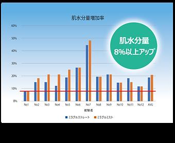 ミラブル肌水分量増加率グラフ.png