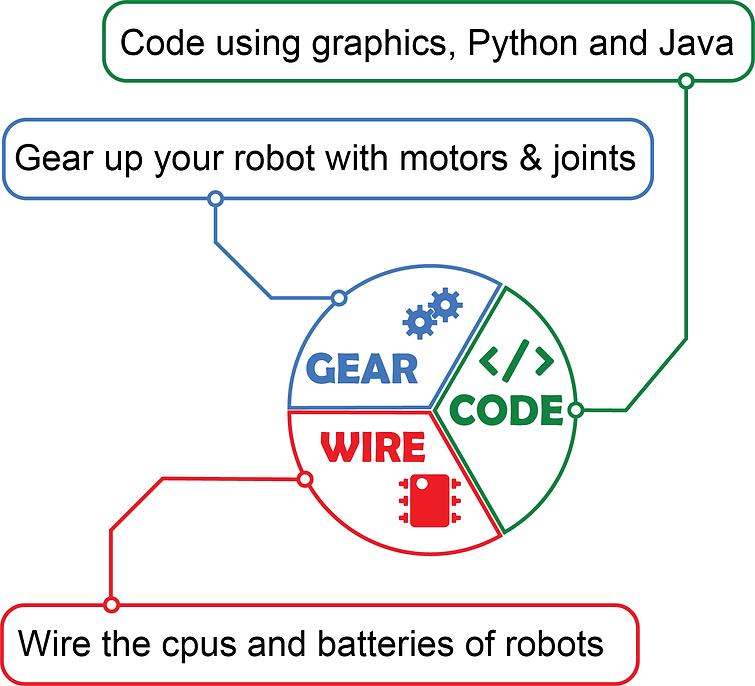 pie chart Robots course