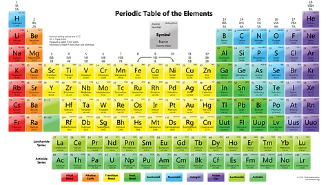 PeriodicTableBoilingPoint.png