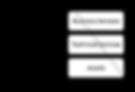 Service Catalog Hierarchy