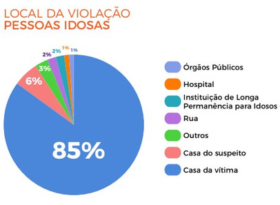 Relatório Disque 100 sobre violência a pessoa idosa  - Ministério dos Direitos Humanos