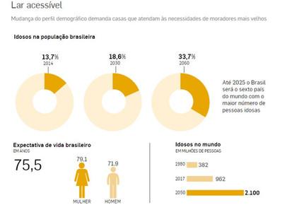 Envelhecimento do brasileiro pede novo tipo de imóvel