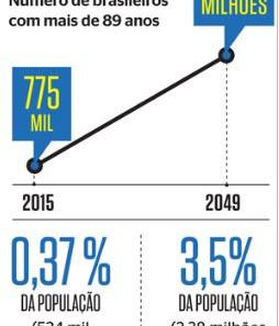 Os superidosos De acordo com a tendência mundial, brasileiros chegam aos 90 anos lúcidos e ativos, a