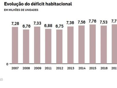 Déficit habitacional é recorde no país.Para suprir a demanda por moradia na próxima década, seria ne