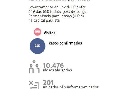 Asilos da cidade de SP registram 190 mortes de idosos por Covid-19