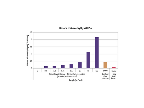 Histone H3 methylated Lys4 ELISA (H3K4)