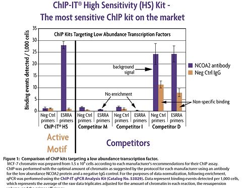 ChIP-IT High Sensitivity® 高靈敏染色質免疫沉澱試劑