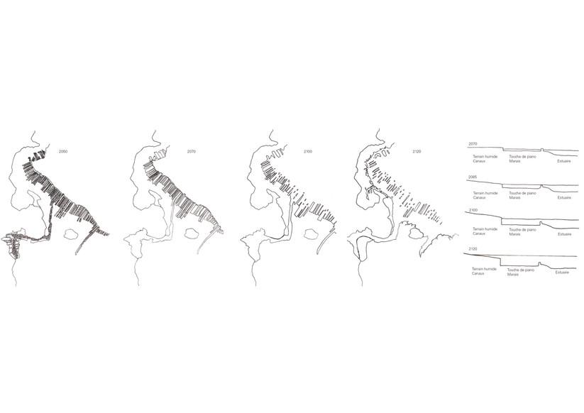 Chronologie de la possible décomposition du piano en archipel