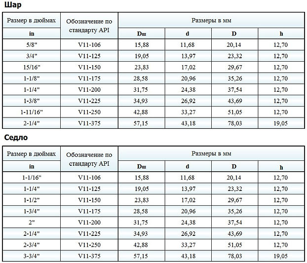 Таблица типоразмеров шара и седла клапанных пар